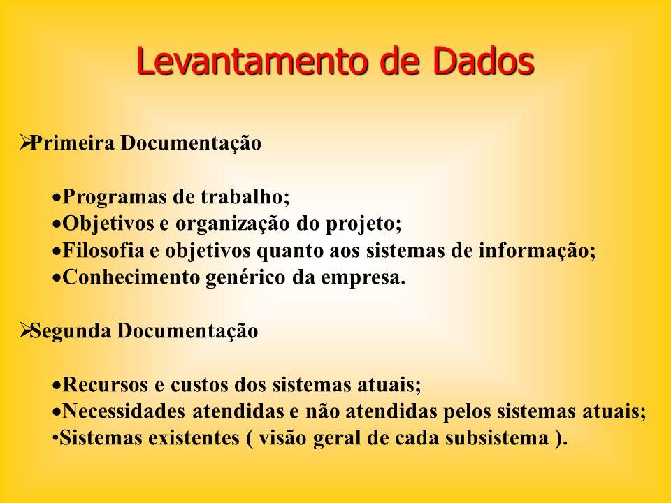 Levantamento de Dados Primeira Documentação Programas de trabalho;