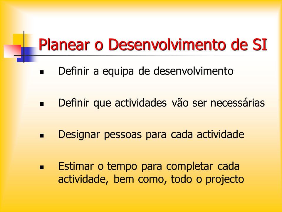 Planear o Desenvolvimento de SI