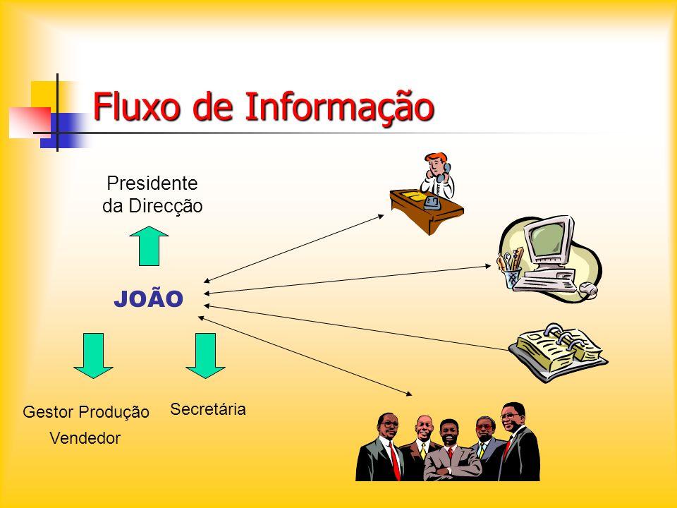 Presidente da Direcção
