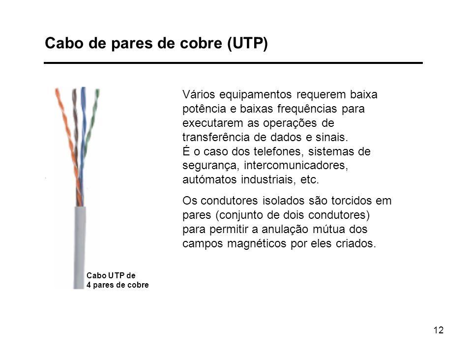 Cabo de pares de cobre (UTP)