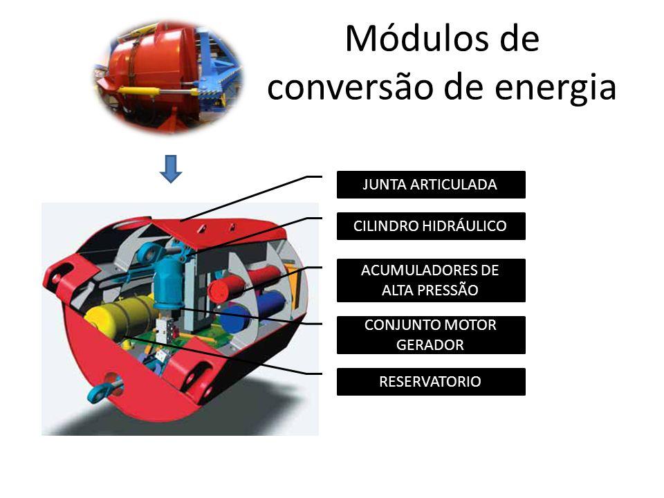 Módulos de conversão de energia