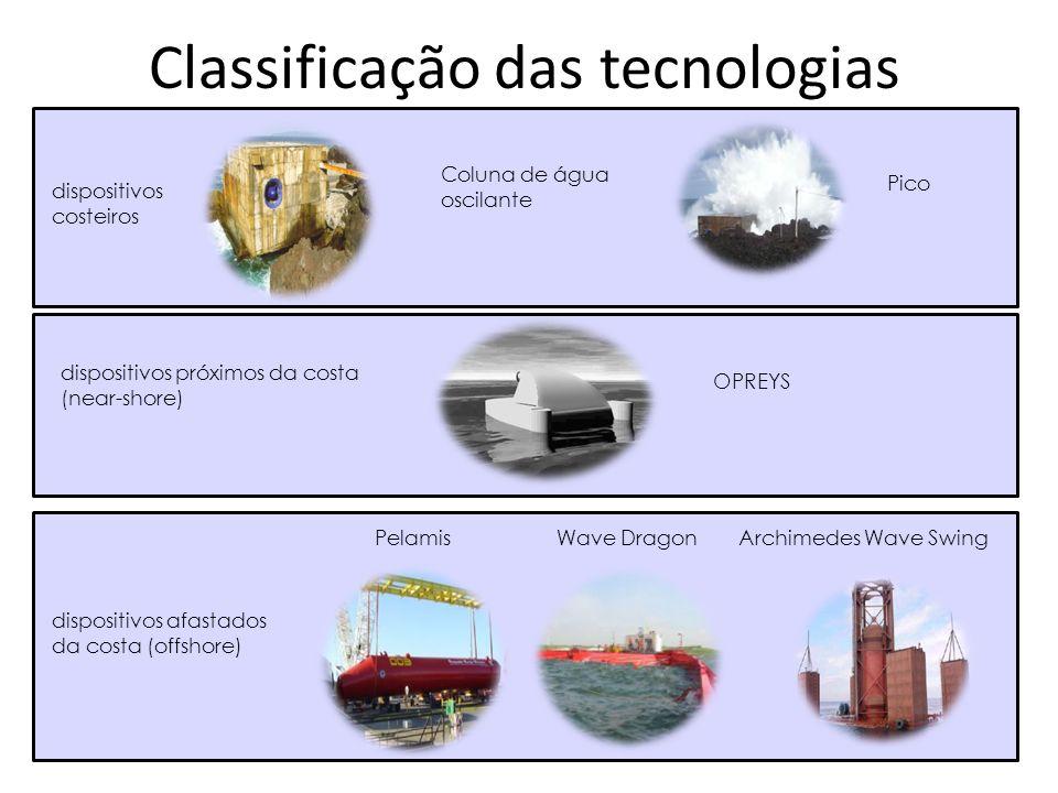 Classificação das tecnologias