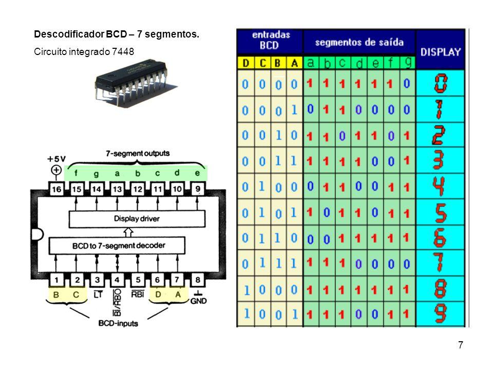 Descodificador BCD – 7 segmentos.