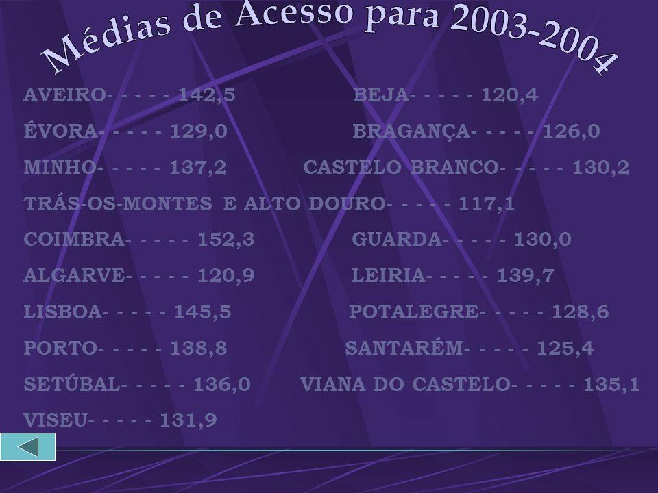 Médias de Acesso para 2003-2004 AVEIRO- - - - - 142,5 BEJA- - - - - 120,4.