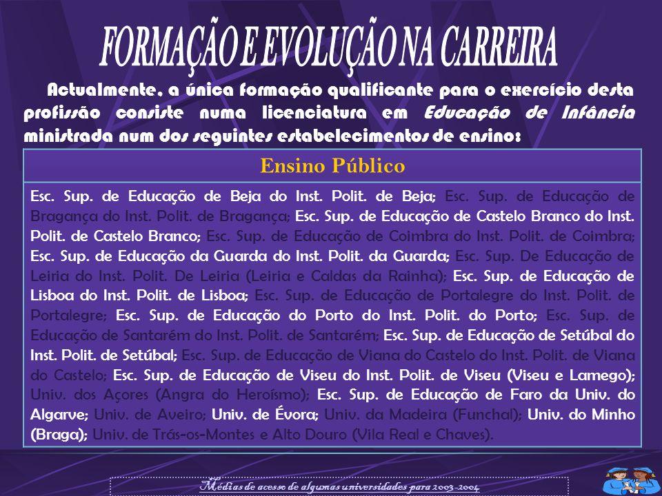 FORMAÇÃO E EVOLUÇÃO NA CARREIRA
