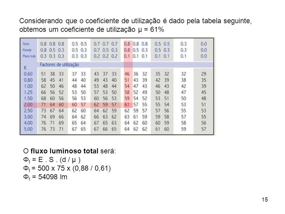 Considerando que o coeficiente de utilização é dado pela tabela seguinte, obtemos um coeficiente de utilização µ = 61%