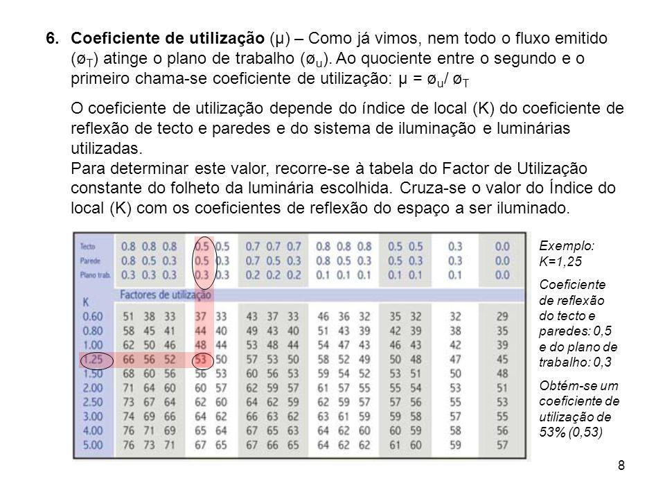 Coeficiente de utilização (µ) – Como já vimos, nem todo o fluxo emitido (øT) atinge o plano de trabalho (øu). Ao quociente entre o segundo e o primeiro chama-se coeficiente de utilização: µ = øu/ øT
