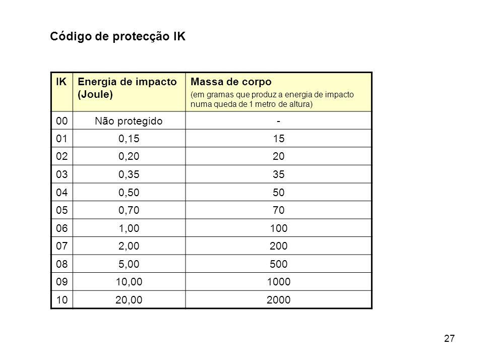 Código de protecção IK IK Energia de impacto (Joule) Massa de corpo 00