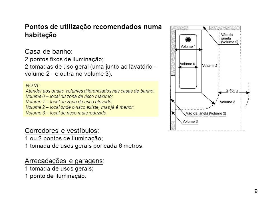 Pontos de utilização recomendados numa habitação