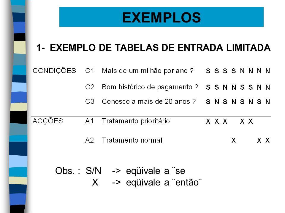 EXEMPLOS 1- EXEMPLO DE TABELAS DE ENTRADA LIMITADA