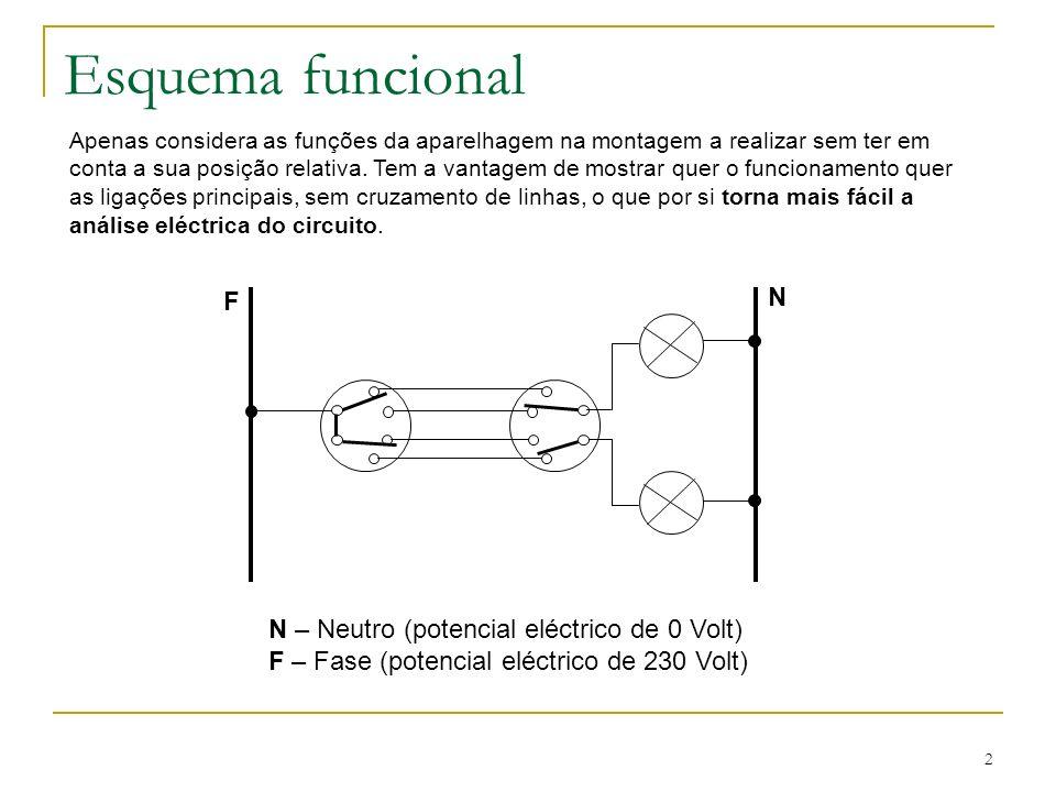 Esquema funcional N F N – Neutro (potencial eléctrico de 0 Volt)