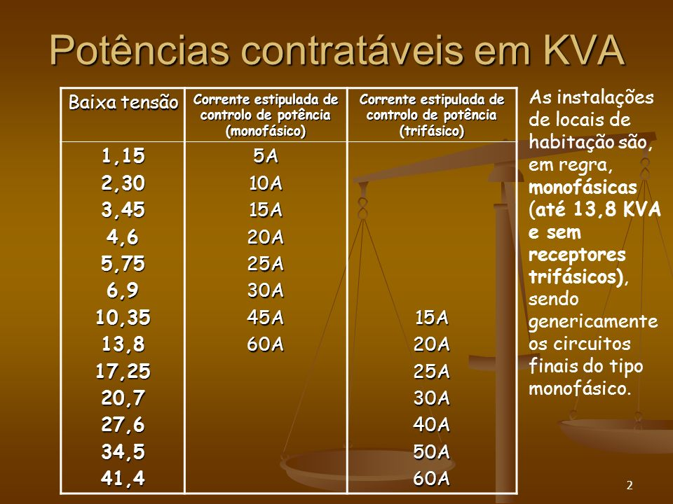 Potências contratáveis em KVA