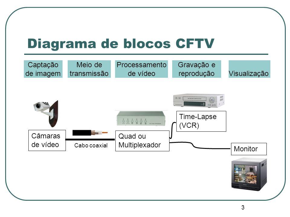 Diagrama de blocos CFTV