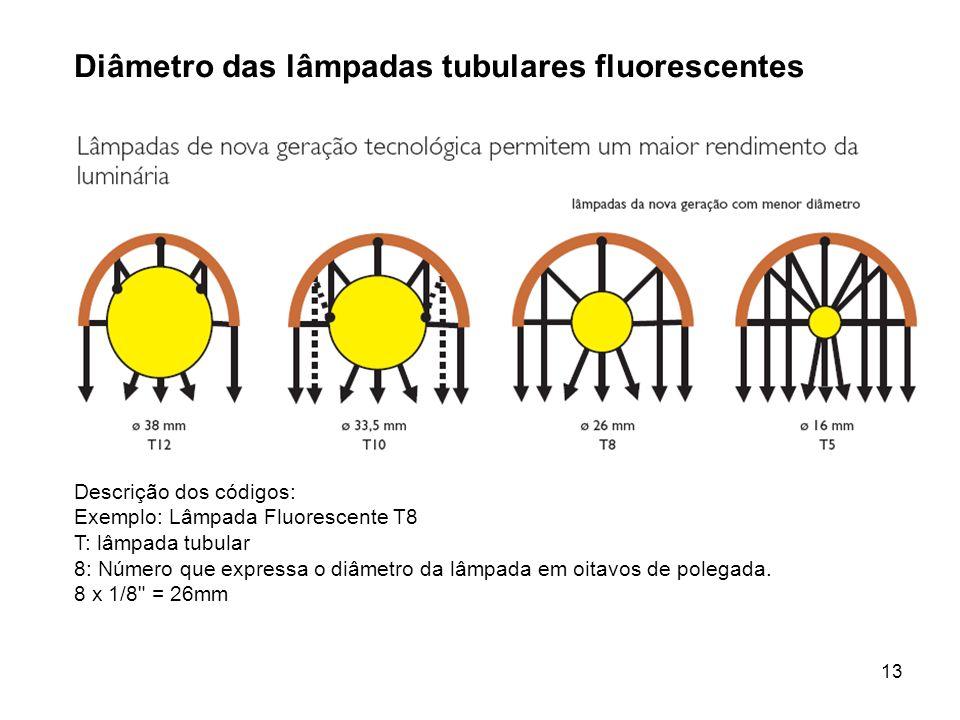 Diâmetro das lâmpadas tubulares fluorescentes