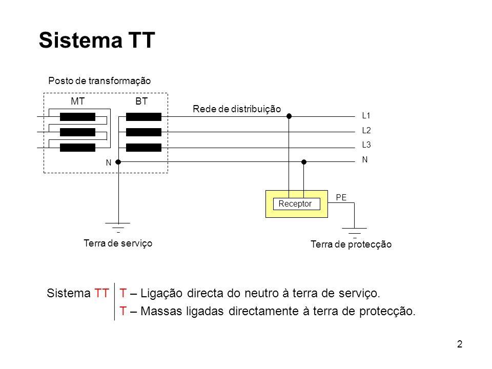 Sistema TT Receptor. Posto de transformação. MT. BT. L1. L2. L3. N. Terra de serviço. Terra de protecção.