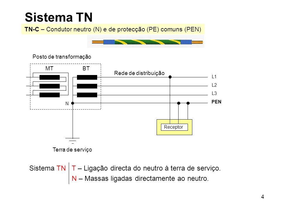 Sistema TN TN-C – Condutor neutro (N) e de protecção (PE) comuns (PEN) Receptor. Posto de transformação.