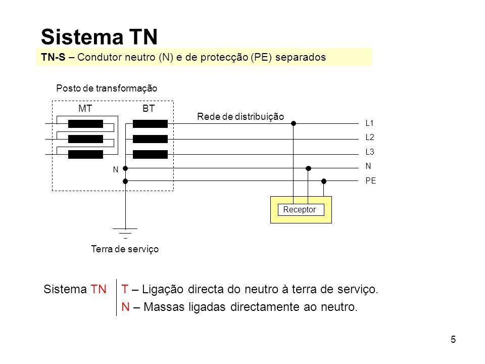 Sistema TN TN-S – Condutor neutro (N) e de protecção (PE) separados. Receptor. Posto de transformação.