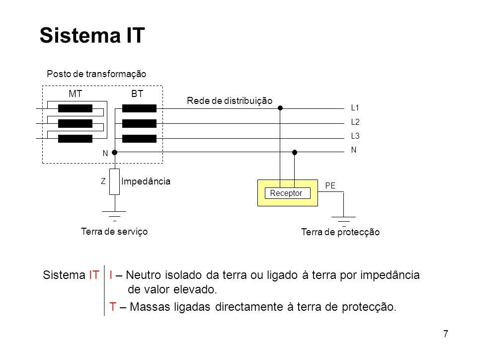 Sistema IT Receptor. Posto de transformação. MT. BT. L1. L2. L3. N. Terra de serviço. Terra de protecção.