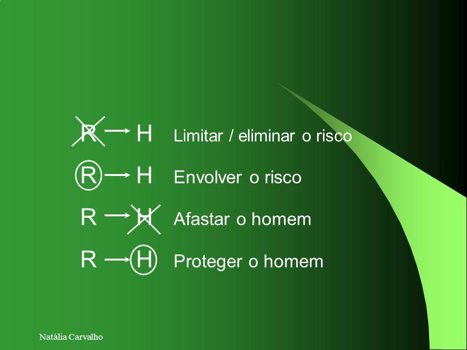 R H Limitar / eliminar o risco R H Envolver o risco