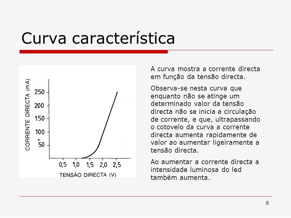 Curva característica A curva mostra a corrente directa em função da tensão directa.