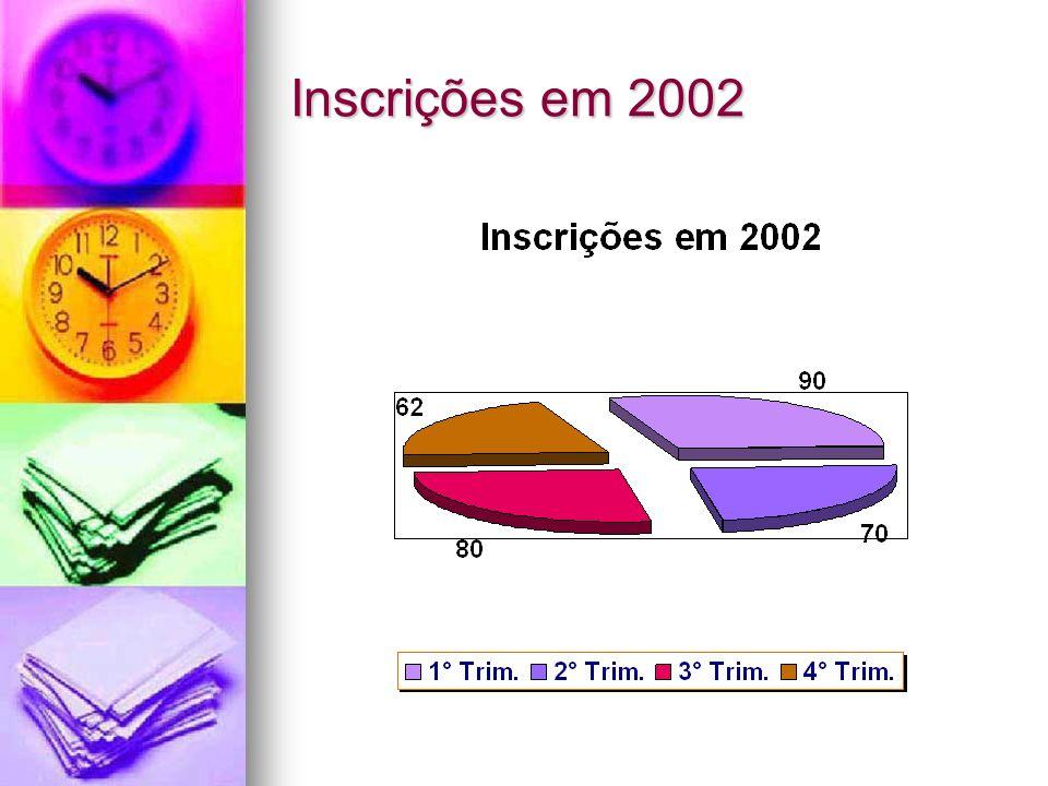 Inscrições em 2002