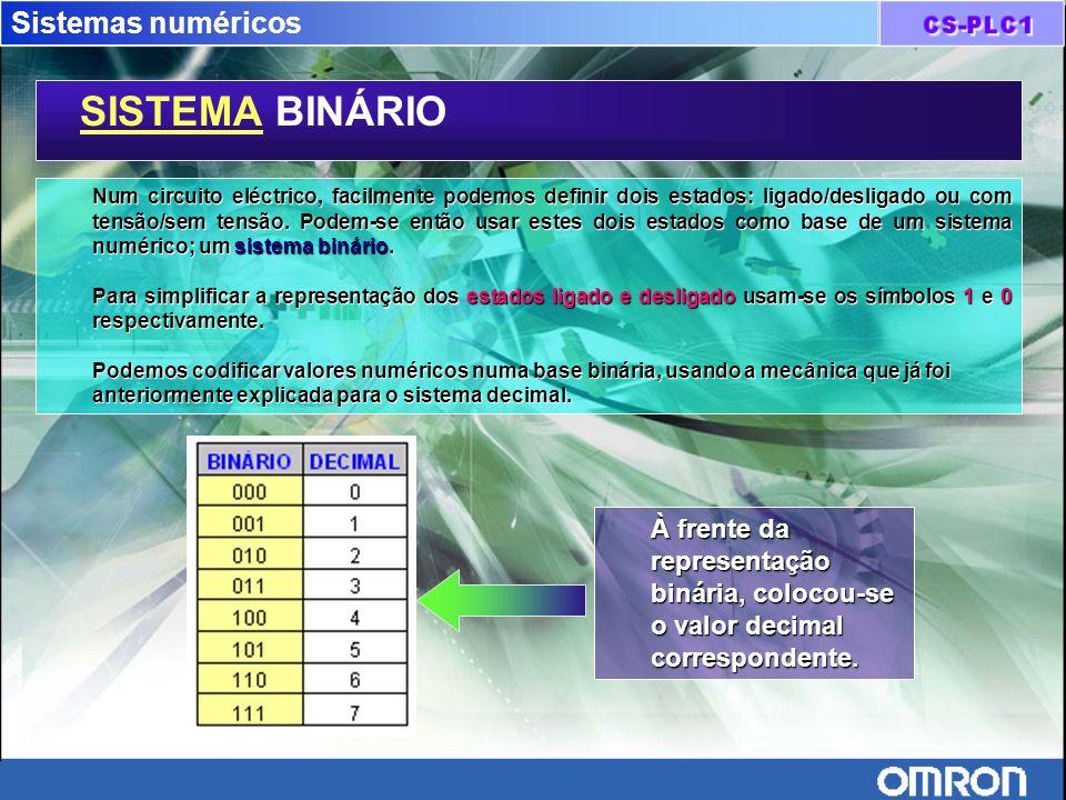 SISTEMA BINÁRIO Sistemas numéricos