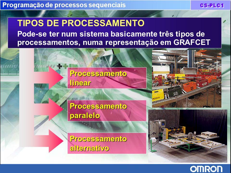 Programação de processos sequenciais
