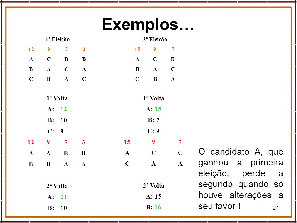 Exemplos…1ª Eleição. 12. 9. 7. 3. A. C. B. 2ª Eleição. 15. 9. 7. A. C. B. 1ª Volta. A: 12. B: 10. C: