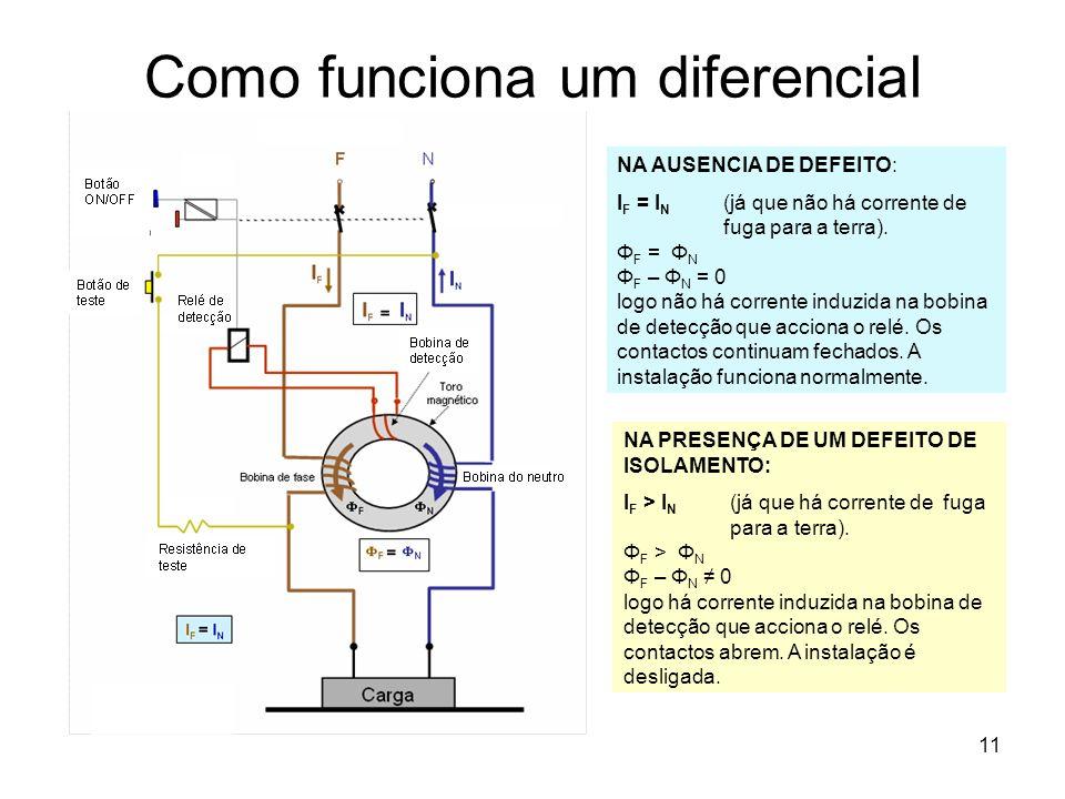 Como funciona um diferencial
