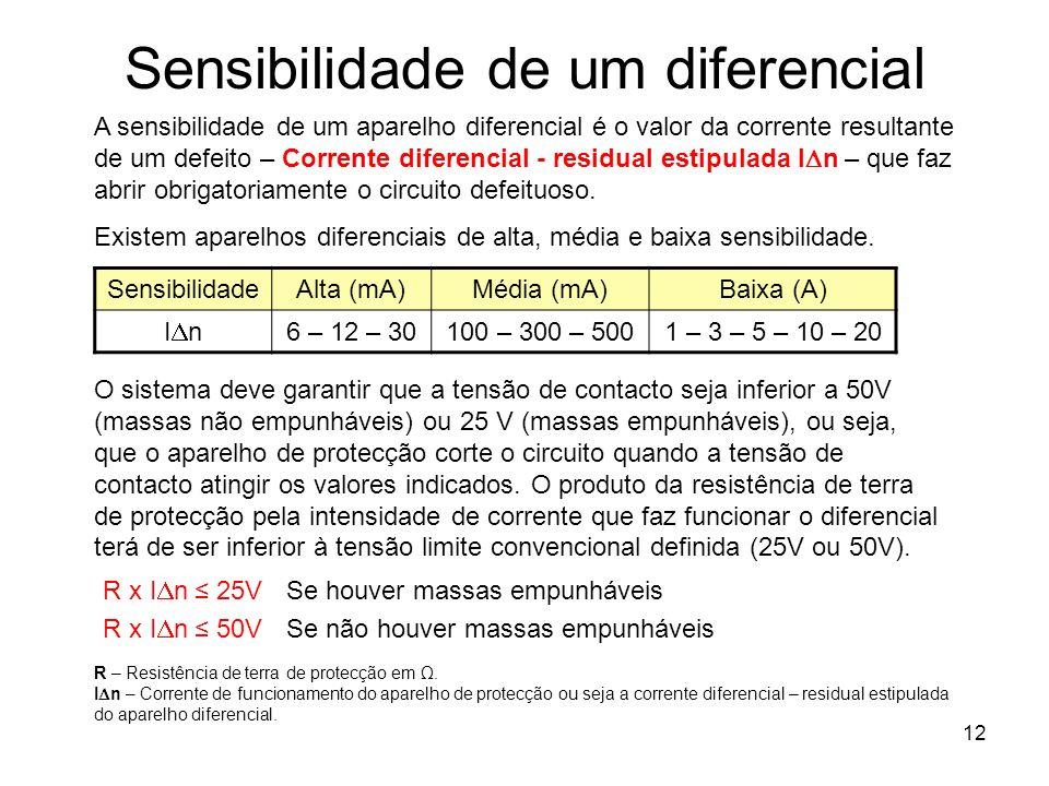 Sensibilidade de um diferencial