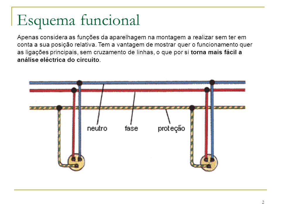 Esquema funcional
