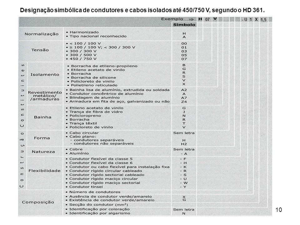 Designação simbólica de condutores e cabos isolados até 450/750 V, segundo o HD 361.