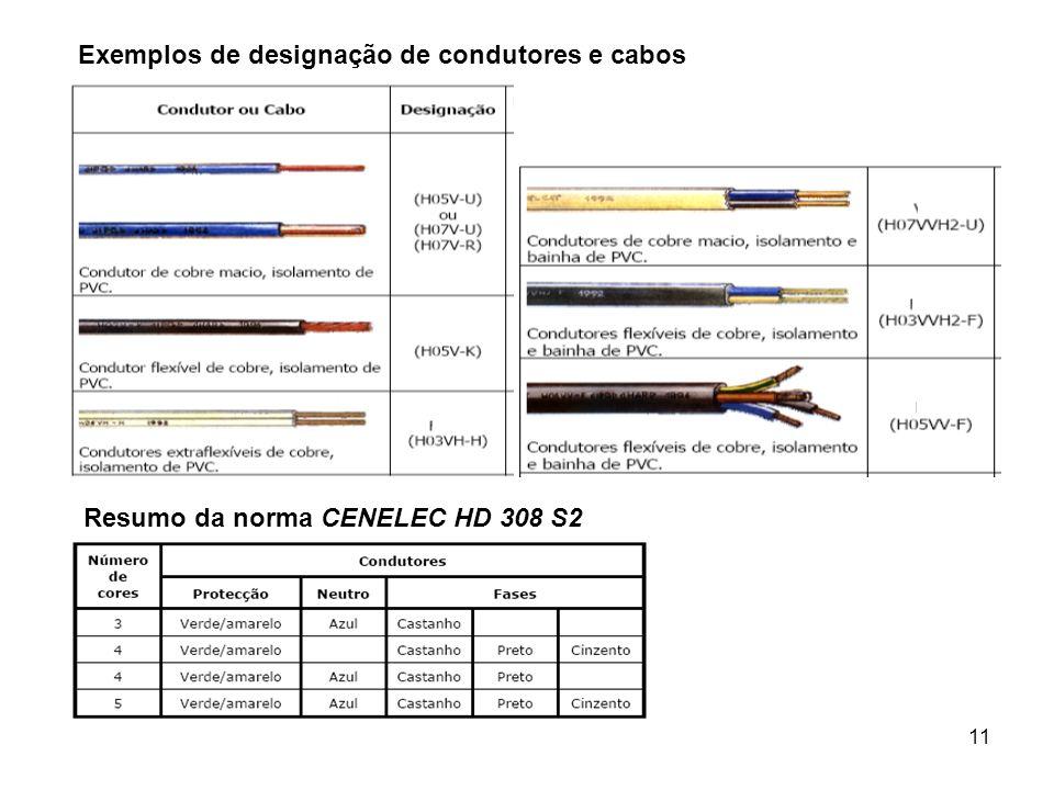 Exemplos de designação de condutores e cabos