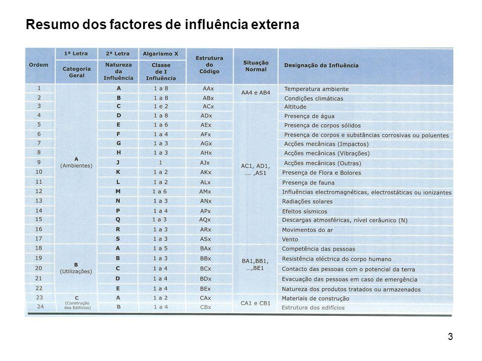 Resumo dos factores de influência externa