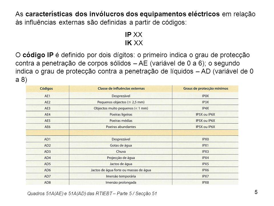 As características dos invólucros dos equipamentos eléctricos em relação às influências externas são definidas a partir de códigos: