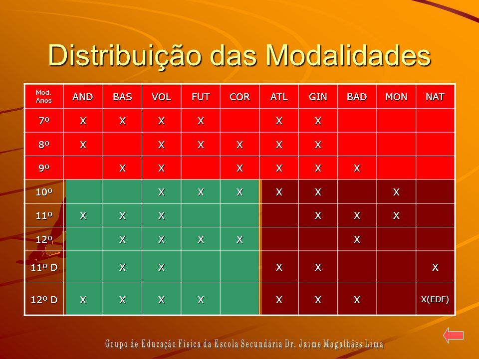 Distribuição das Modalidades