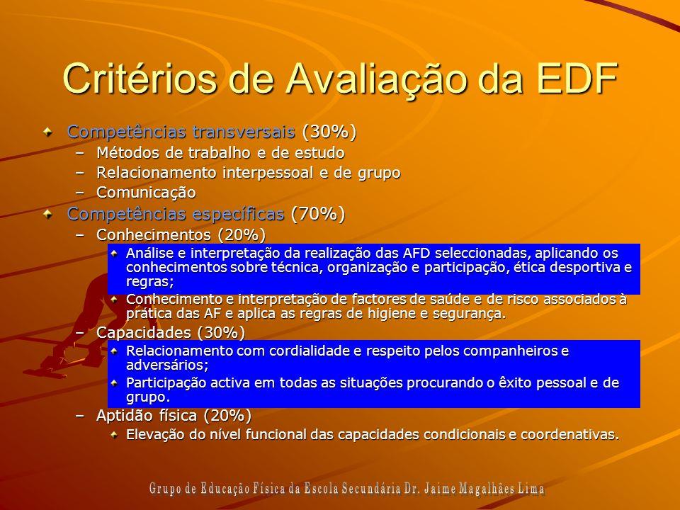 Critérios de Avaliação da EDF