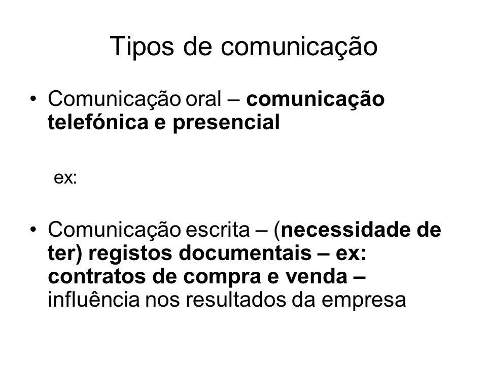 Tipos de comunicação Comunicação oral – comunicação telefónica e presencial. ex:
