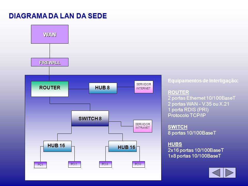 DIAGRAMA DA LAN DA SEDE WAN ROUTER SWITCH 8 HUB 16 HUB 8