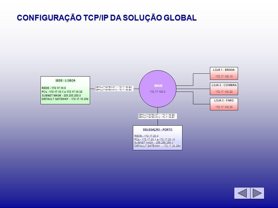 CONFIGURAÇÃO TCP/IP DA SOLUÇÃO GLOBAL