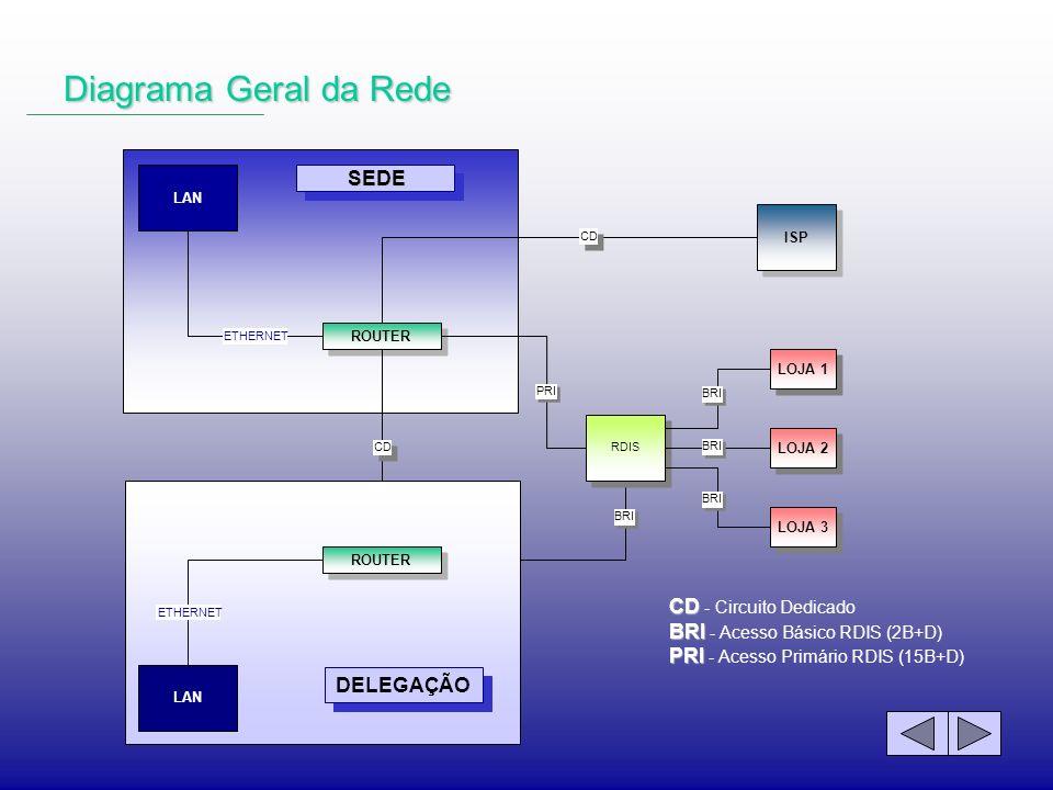 Diagrama Geral da Rede SEDE CD - Circuito Dedicado
