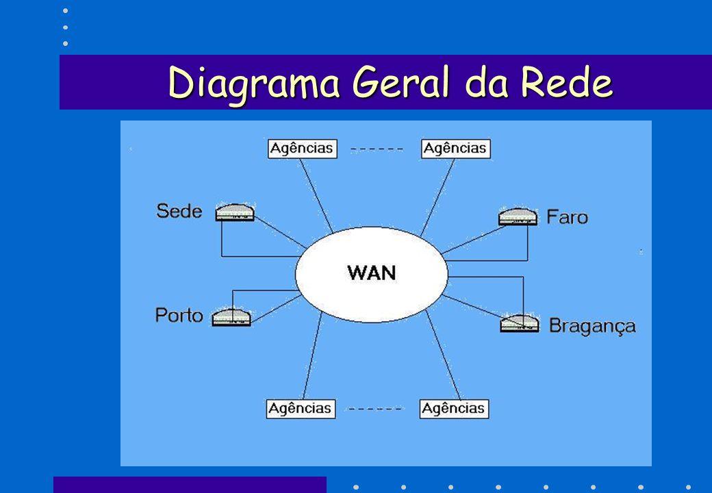 Diagrama Geral da Rede LAN - Sede