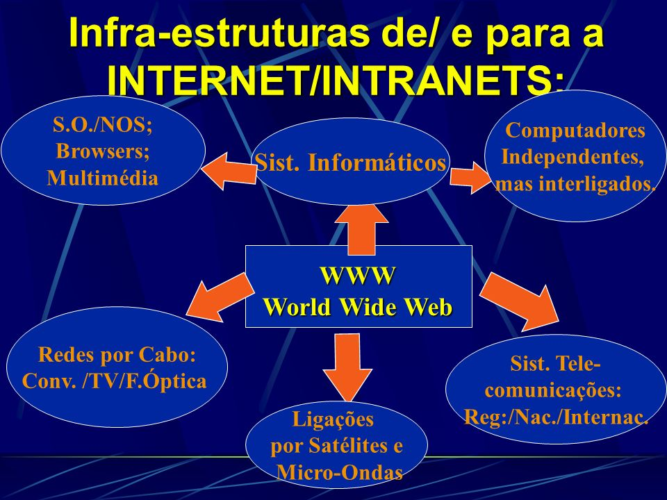 Infra-estruturas de/ e para a INTERNET/INTRANETS: