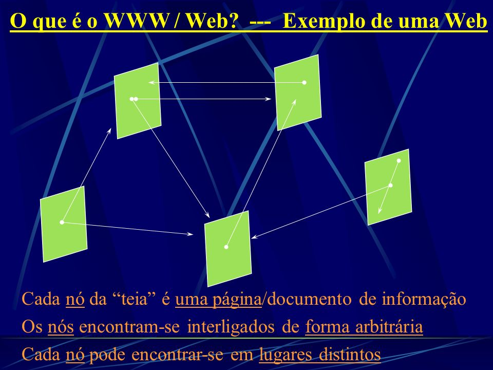 O que é o WWW / Web --- Exemplo de uma Web