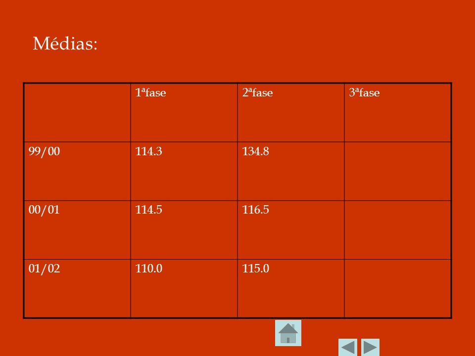 Médias: 1ªfase 2ªfase 3ªfase 99/00 114.3 134.8 00/01 114.5 116.5 01/02