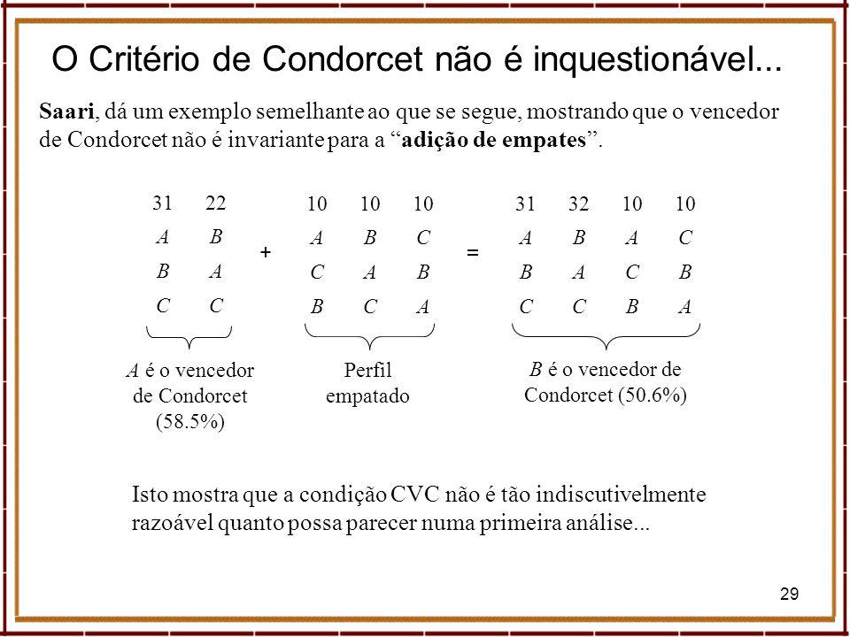 O Critério de Condorcet não é inquestionável...
