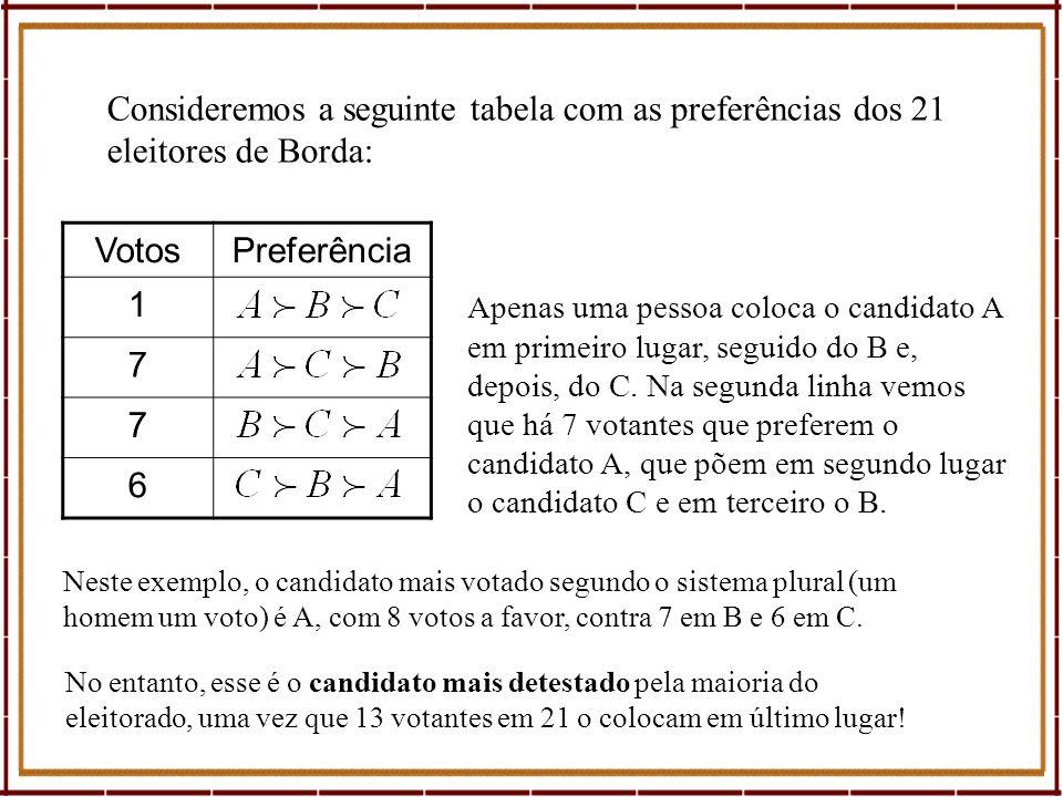 Consideremos a seguinte tabela com as preferências dos 21 eleitores de Borda: