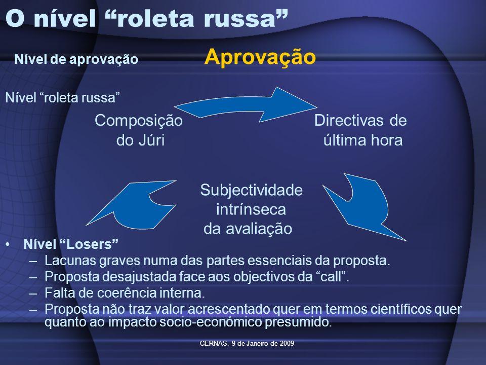 O nível roleta russa Aprovação Nível de aprovação
