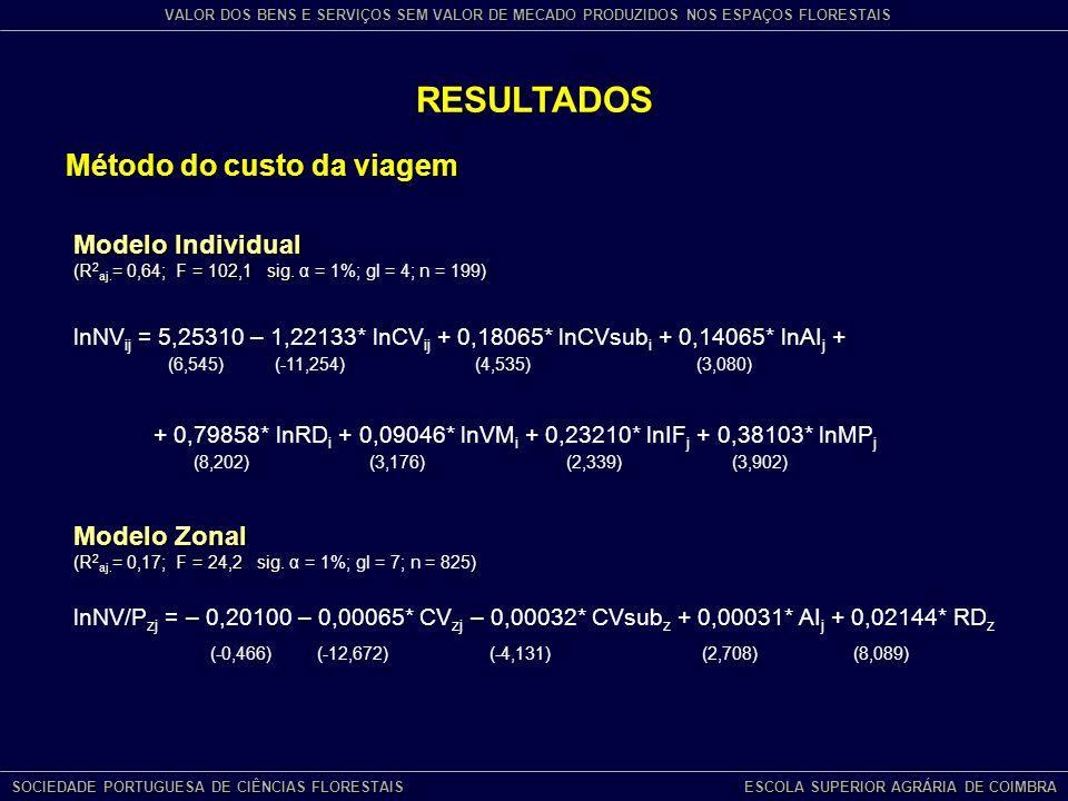 RESULTADOS Método do custo da viagem Modelo Individual Modelo Zonal