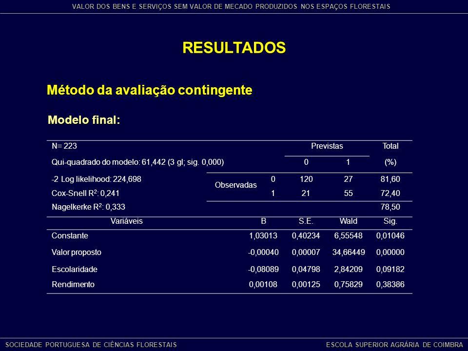 RESULTADOS Método da avaliação contingente Modelo final: N= 223